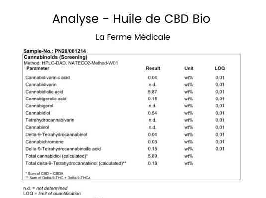 Analyse CBD France